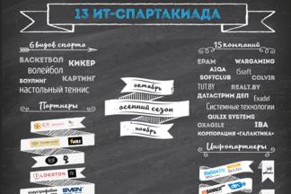 Осенний сезон 13 ИТ-Спартакиады стартует уже в эти выходные