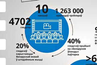Миллионы просмотров и тысячи зрителей - итоги кинопоказов на «мове» в Минске